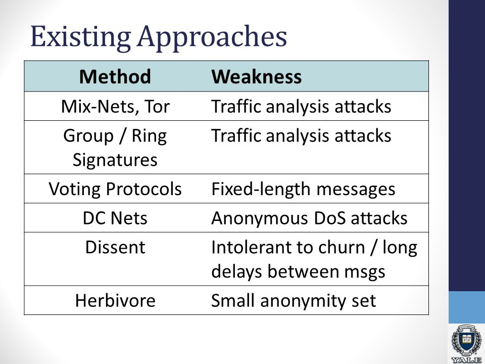 Existing Approaches MethodWeakness Mix-Nets, TorTraffic analysis attacks Group / Ring Signatures Traffic analysis attacks Voting ProtocolsFixed-length messages DC NetsAnonymous DoS attacks DissentIntolerant to churn / long delays between msgs HerbivoreSmall anonymity set