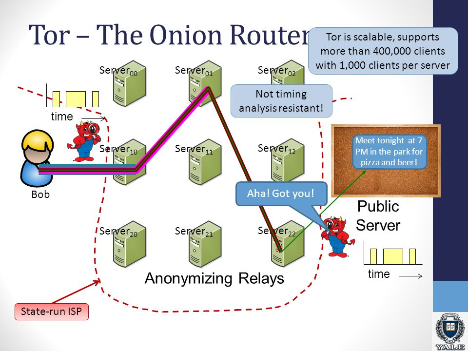 Bob Tor – The Onion Router Server 00 Server 10 Server 20 Server 01 Server 11 Server 21 Server 02 Server 12 Server 22 Meet tonight at 7 PM in the park