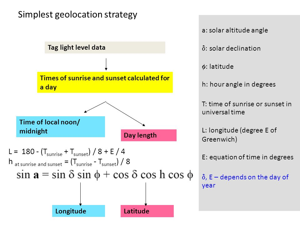 Simplest geolocation strategy Tag light level data Times of sunrise and sunset calculated for a day Time of local noon/ midnight Day length Longitude Latitude a: solar altitude angle  : solar declination  : latitude h: hour angle in degrees T: time of sunrise or sunset in universal time L: longitude (degree E of Greenwich) E: equation of time in degrees , E – depends on the day of year L = 180 - (T sunrise + T sunset ) / 8 + E / 4 h at sunrise and sunset = (T sunrise - T sunset ) / 8