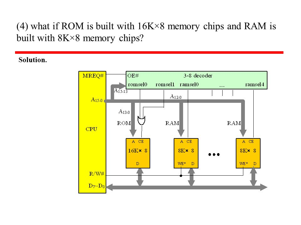 (4) what if ROM is built with 16K×8 memory chips and RAM is built with 8K×8 memory chips Solution.