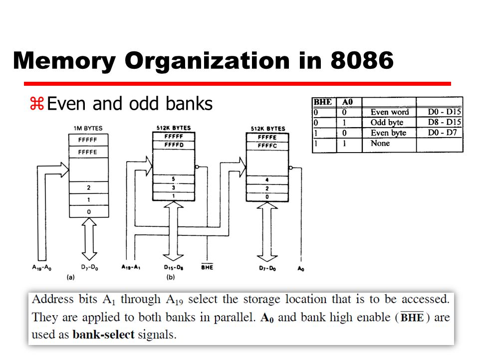 Memory Organization in 8086 zEven and odd banks
