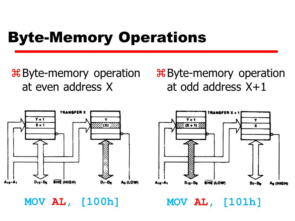 Byte-Memory Operations zByte-memory operation at even address X MOV AL, [100h] zByte-memory operation at odd address X+1 MOV AL, [101h]