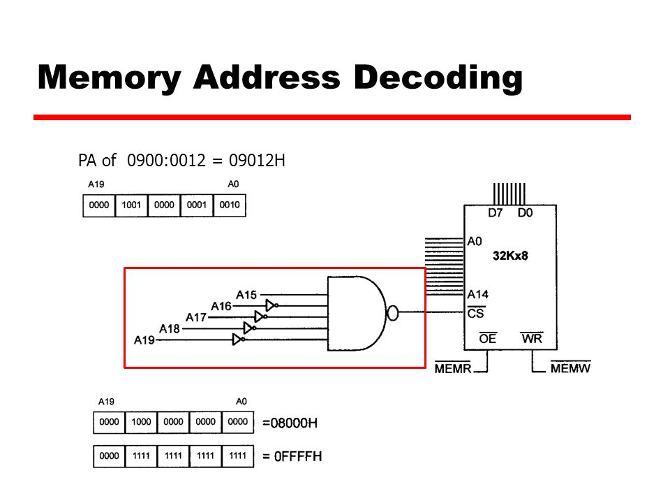 Memory Address Decoding PA of 0900:0012 = 09012H