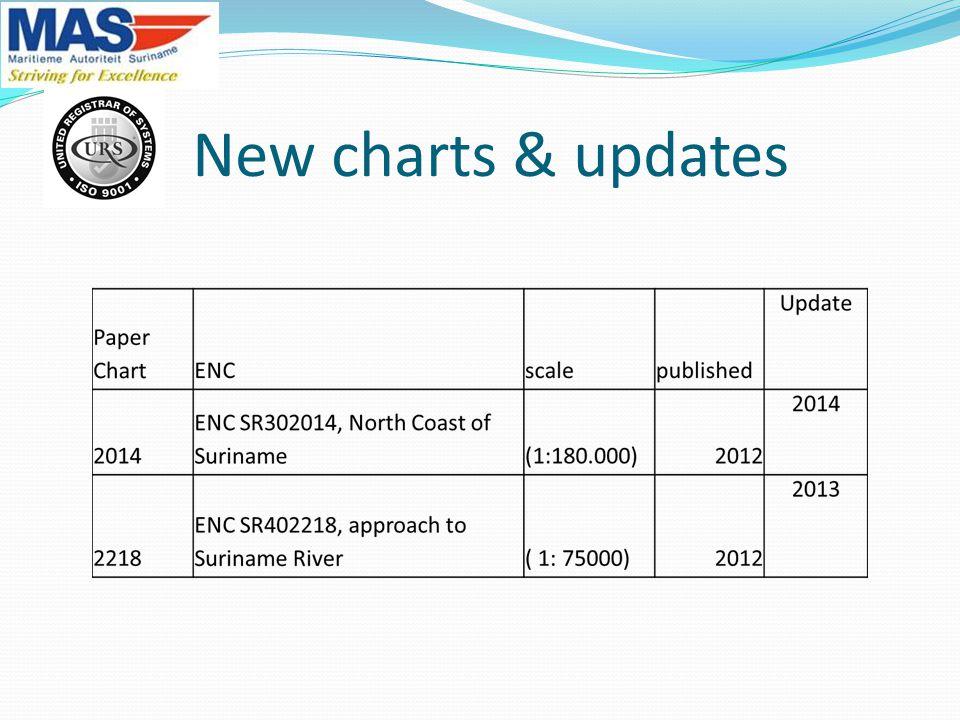 New charts & updates