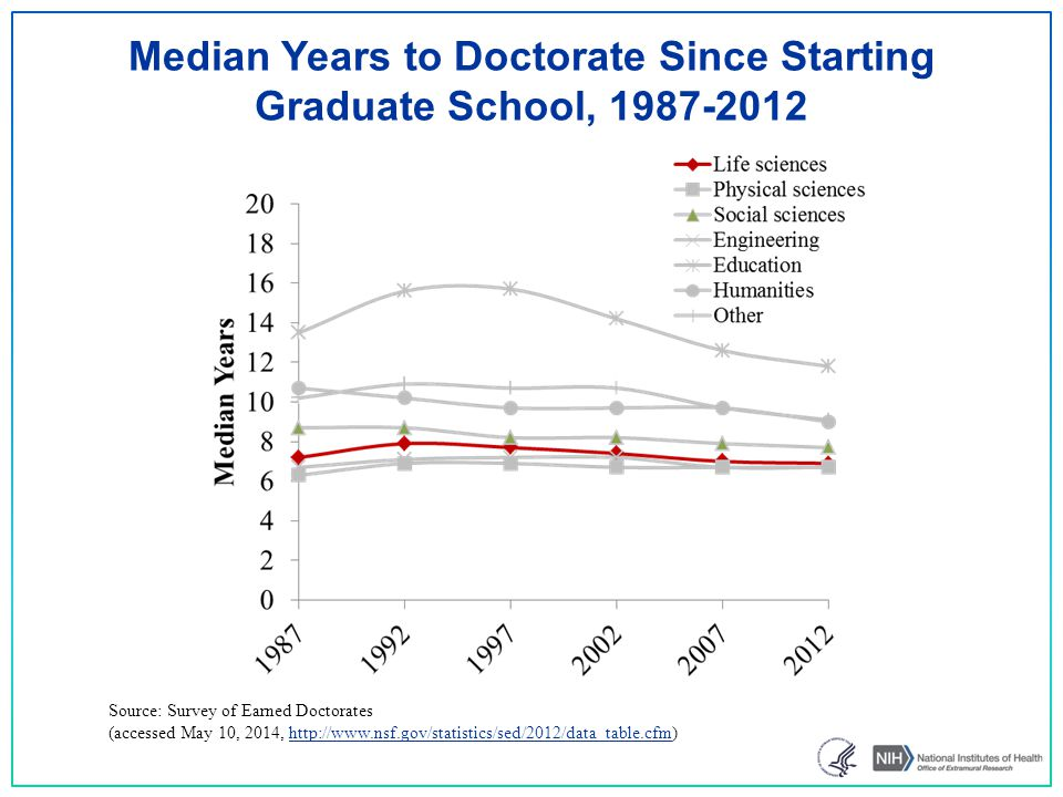 Median Years to Doctorate Since Starting Graduate School, 1987-2012 Source: Survey of Earned Doctorates (accessed May 10, 2014, http://www.nsf.gov/statistics/sed/2012/data_table.cfm)http://www.nsf.gov/statistics/sed/2012/data_table.cfm