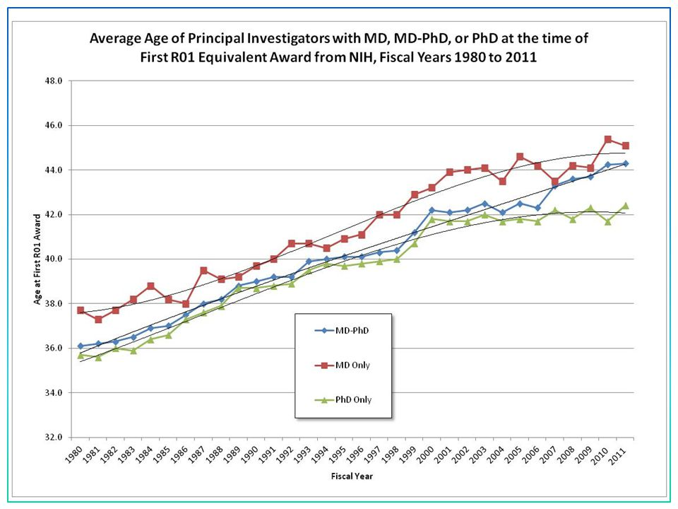 Average Age of Principal Investigators at the time of First R01 Equivalent Award from NIH 40