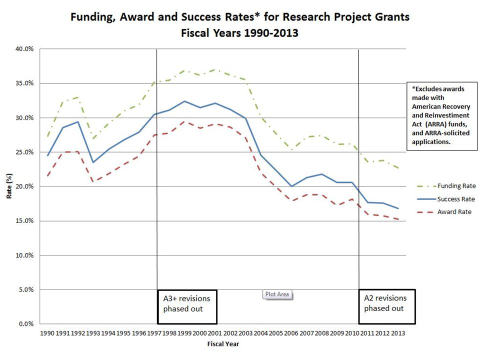 Funding, Award and Success Rate Graph