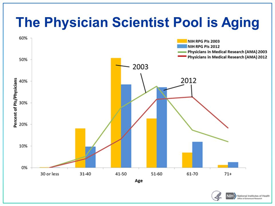 The Physician Scientist Pool is Aging