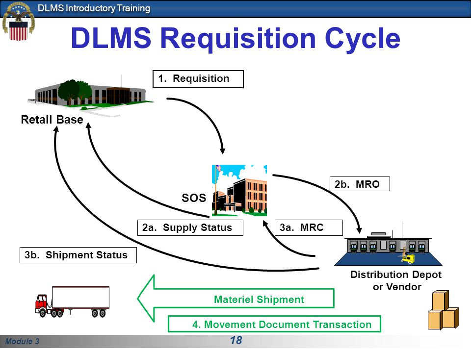 Module 3 18 DLMS Introductory Training DLMS Requisition Cycle SOS Distribution Depot or Vendor Retail Base 3b. Shipment Status 3a. MRC 2b. MRO 2a. Sup