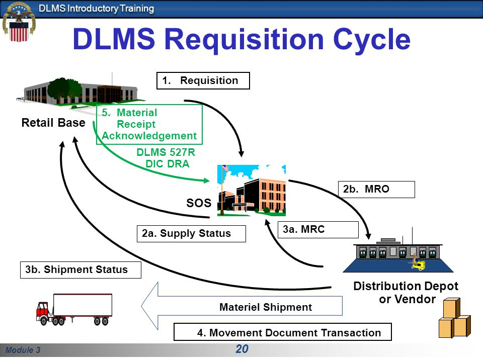 Module 3 20 DLMS Introductory Training DLMS Requisition Cycle SOS Distribution Depot or Vendor Retail Base 3b. Shipment Status 5. Material Receipt Ack
