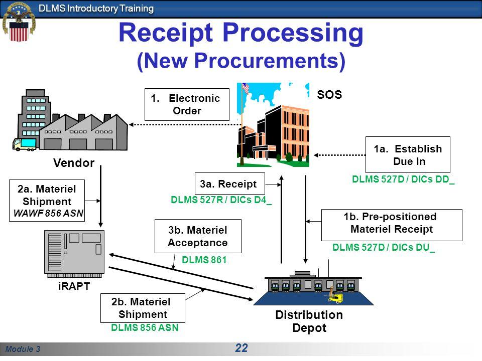 Module 3 22 DLMS Introductory Training Receipt Processing (New Procurements) Vendor Distribution Depot 3a. Receipt 2b. Materiel Shipment 1b. Pre-posit