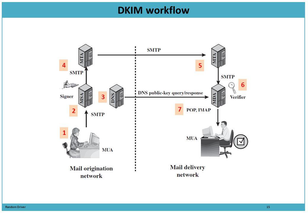 Random Driver 15 DKIM workflow 1 2 3 4 5 6 7