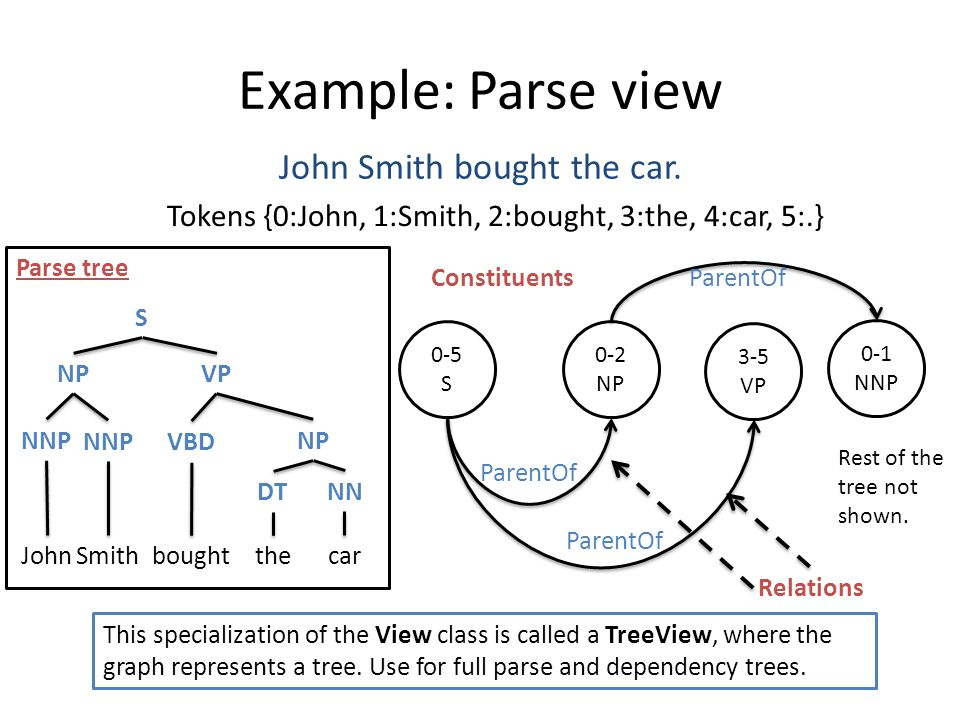 Example: Parse view John Smith bought the car. Tokens {0:John, 1:Smith, 2:bought, 3:the, 4:car, 5:.} 0-5 S 0-2 NP 3-5 VP Constituents Relations This s