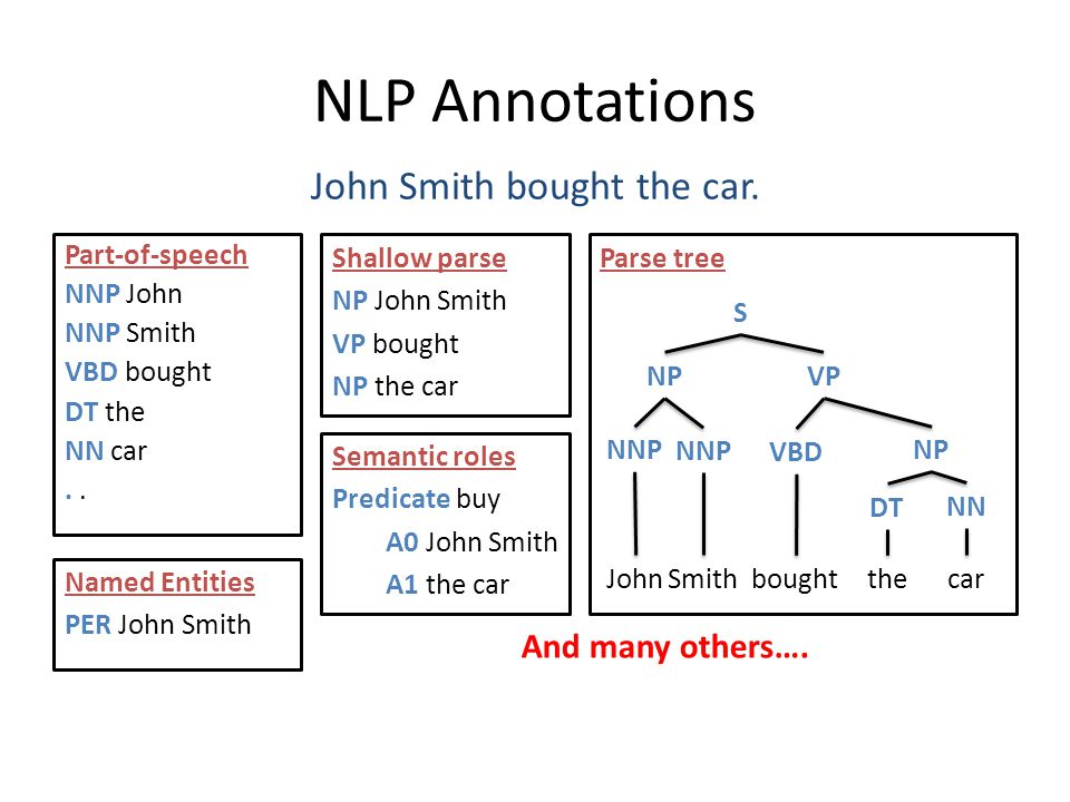 NLP Annotations John Smith bought the car. Part-of-speech NNP John NNP Smith VBD bought DT the NN car. Named Entities PER John Smith Shallow parse NP