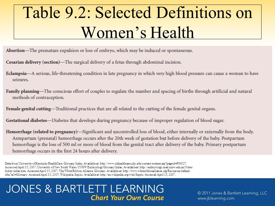 Table 9.2: Selected Definitions on Women's Health Data from University of Kentucky HealthCare. Glossary Index. Available at: http://www.ukhealthcare.u