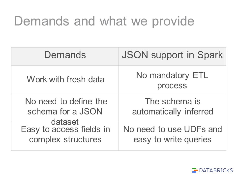 Demands and what we provide DemandsJSON support in Spark Work with fresh data No mandatory ETL process No need to define the schema for a JSON dataset The schema is automatically inferred Easy to access fields in complex structures No need to use UDFs and easy to write queries