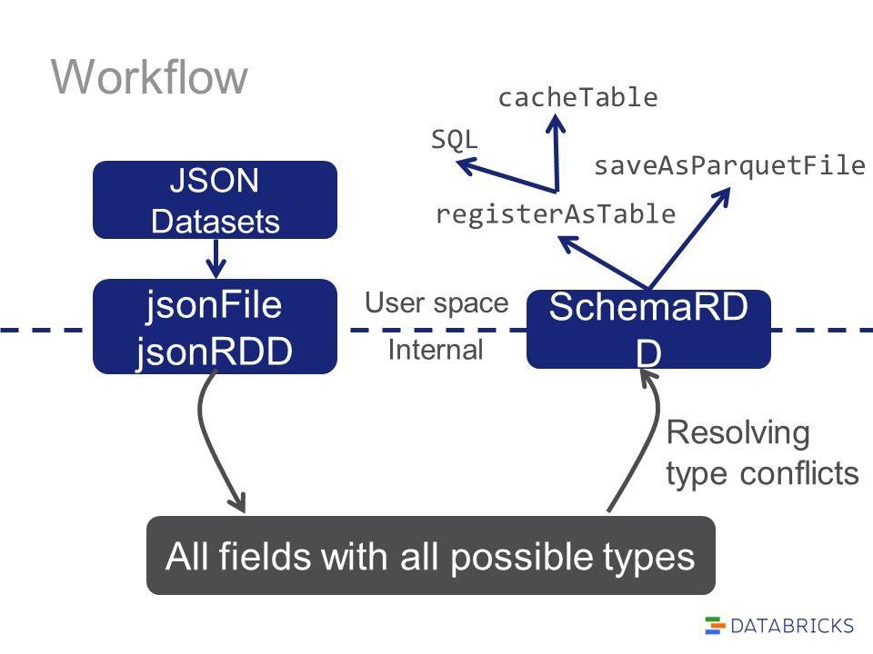 Workflow jsonFile jsonRDD SchemaRD D Internal saveAsParquetFile registerAsTable JSON Datasets All fields with all possible types Resolving type confli