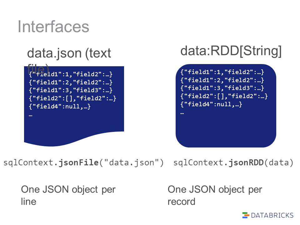 Interfaces sqlContext.jsonFile(