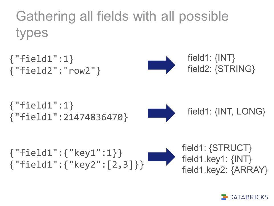 Gathering all fields with all possible types { field1 :1} { field2 : row2 } field1: {INT} field2: {STRING} { field1 :{ key1 :1}} { field1 :{ key2 :[2,3]}} field1: {STRUCT} field1.key1: {INT} field1.key2: {ARRAY} { field1 :1} { field1 :21474836470} field1: {INT, LONG}