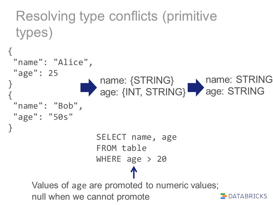 Resolving type conflicts (primitive types) {