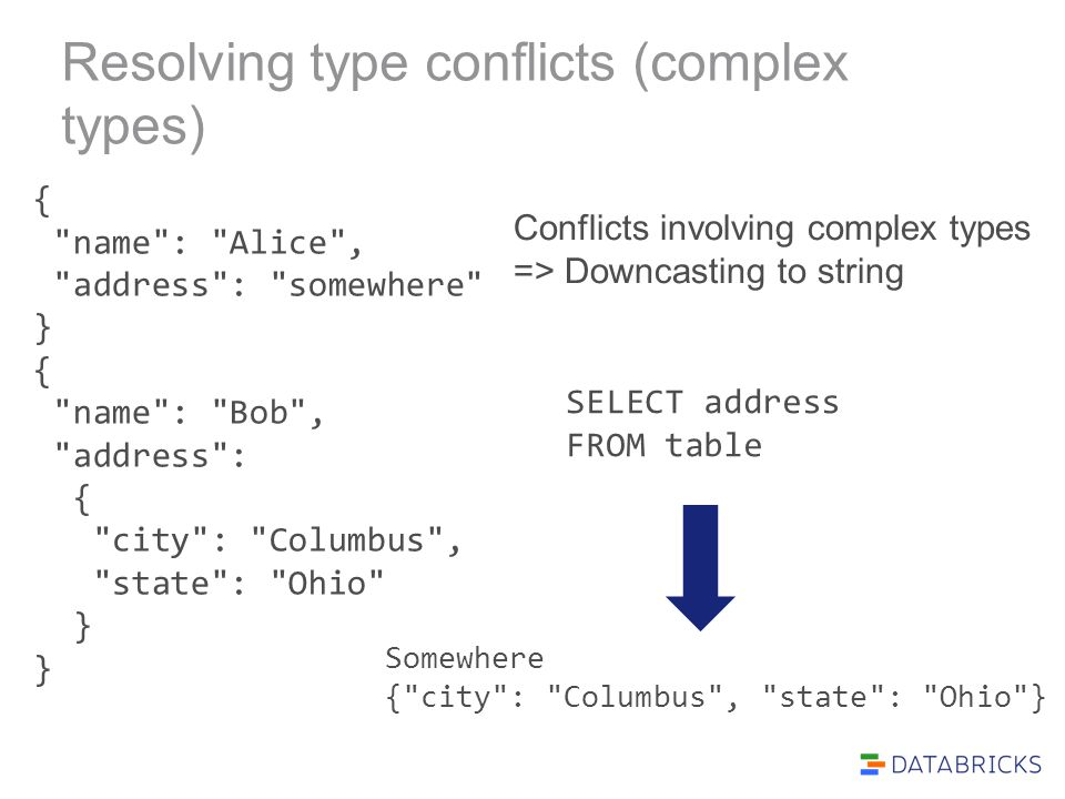 Resolving type conflicts (complex types) { name : Alice , address : somewhere } { name : Bob , address : { city : Columbus , state : Ohio } Conflicts involving complex types => Downcasting to string SELECT address FROM table Somewhere { city : Columbus , state : Ohio }