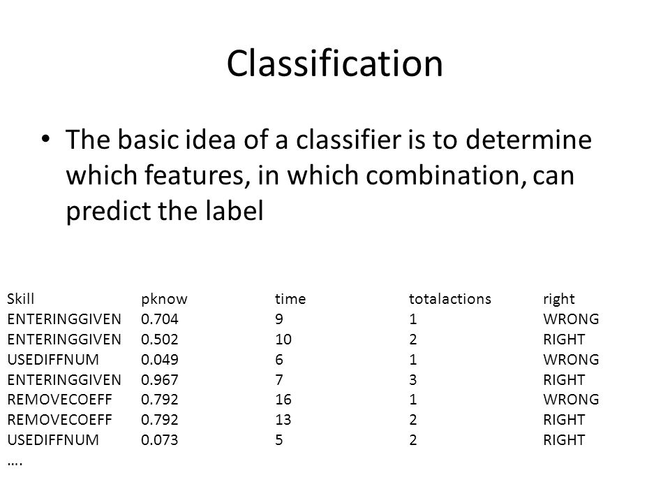 Classification The basic idea of a classifier is to determine which features, in which combination, can predict the label Skillpknowtimetotalactionsright ENTERINGGIVEN0.70491WRONG ENTERINGGIVEN0.502102RIGHT USEDIFFNUM0.04961WRONG ENTERINGGIVEN0.96773RIGHT REMOVECOEFF0.792161WRONG REMOVECOEFF0.792132RIGHT USEDIFFNUM0.07352RIGHT ….