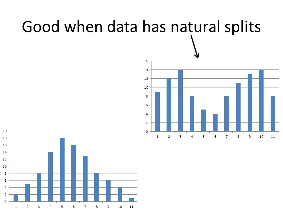 Good when data has natural splits