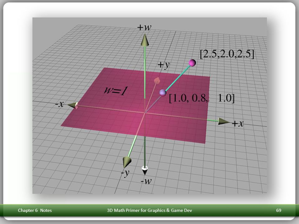Chapter 6 Notes3D Math Primer for Graphics & Game Dev69