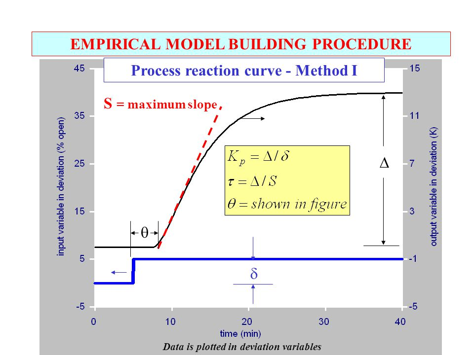 EMPIRICAL MODEL BUILDING PROCEDURE Process reaction curve - Method I   S = maximum slope  Data is plotted in deviation variables