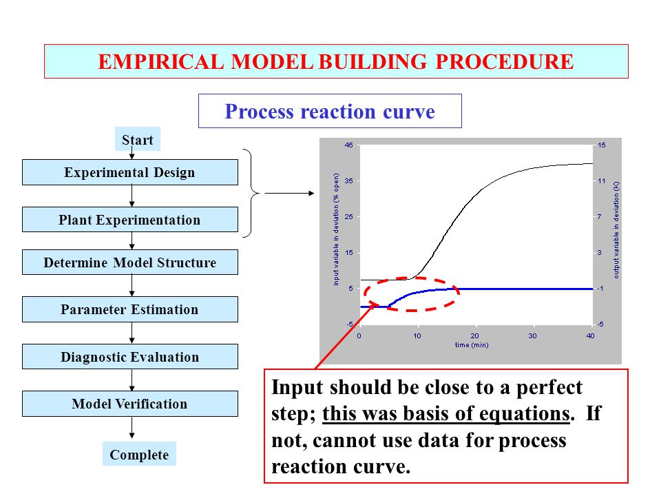 EMPIRICAL MODEL BUILDING PROCEDURE Process reaction curve Experimental Design Plant Experimentation Determine Model Structure Parameter Estimation Diagnostic Evaluation Model Verification Start Complete Input should be close to a perfect step; this was basis of equations.