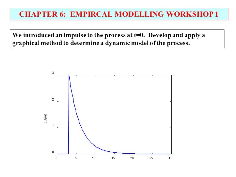 CHAPTER 6: EMPIRCAL MODELLING WORKSHOP 1 We introduced an impulse to the process at t=0.