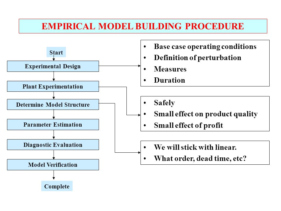 Experimental Design Plant Experimentation Determine Model Structure Parameter Estimation Diagnostic Evaluation Model Verification Start Complete EMPIRICAL MODEL BUILDING PROCEDURE Base case operating conditions Definition of perturbation Measures Duration Safely Small effect on product quality Small effect of profit We will stick with linear.
