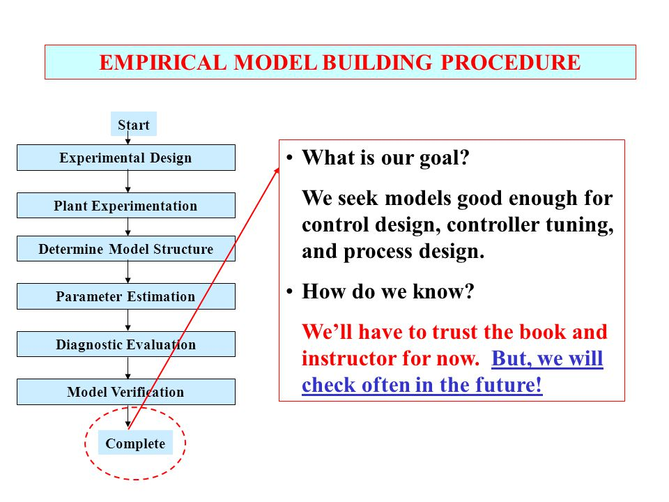 Experimental Design Plant Experimentation Determine Model Structure Parameter Estimation Diagnostic Evaluation Model Verification Start Complete EMPIRICAL MODEL BUILDING PROCEDURE What is our goal.
