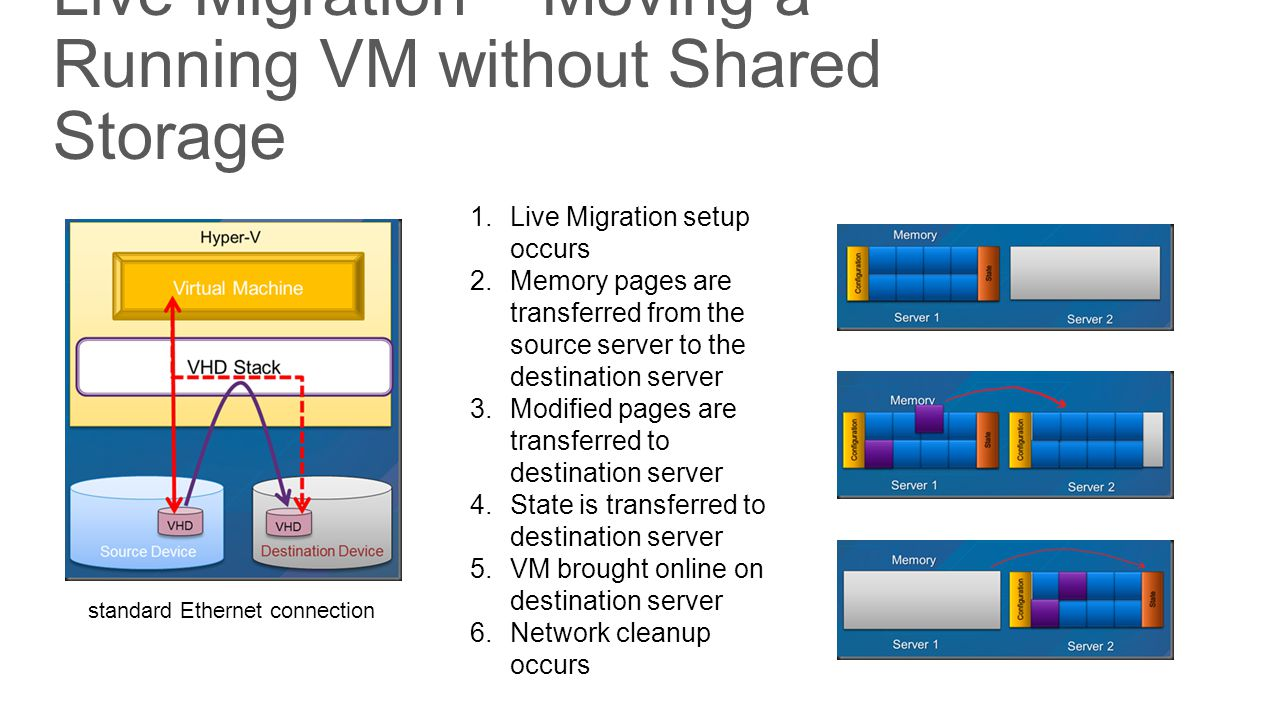 Live Migration – Moving a Running VM without Shared Storage 1.Live Migration setup occurs 2.Memory pages are transferred from the source server to the destination server 3.Modified pages are transferred to destination server 4.State is transferred to destination server 5.VM brought online on destination server 6.Network cleanup occurs standard Ethernet connection
