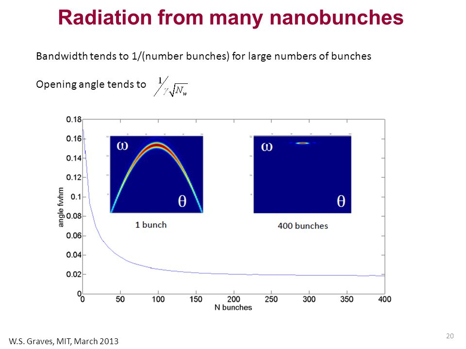 20 Radiation from many nanobunches Bandwidth tends to 1/(number bunches) for large numbers of bunches Opening angle tends to W.S.