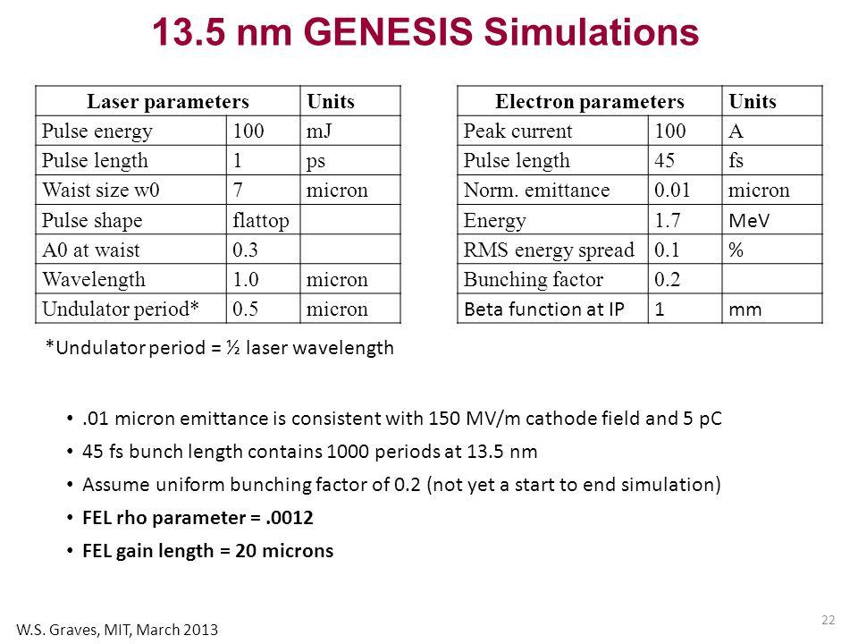22 13.5 nm GENESIS Simulations *Undulator period = ½ laser wavelength Laser parametersUnits Pulse energy100mJ Pulse length1ps Waist size w07 micron Pulse shapeflattop A0 at waist0.3 Wavelength1.0micron Undulator period*0.5micron Electron parametersUnits Peak current100A Pulse length45fs Norm.
