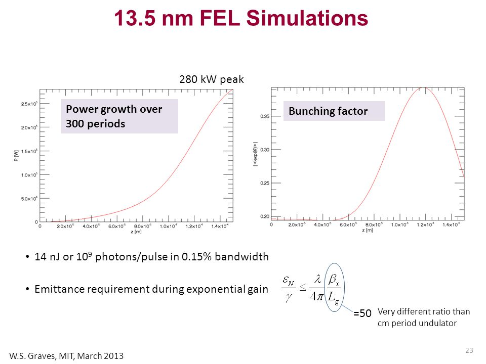 23 13.5 nm FEL Simulations Power growth over 300 periods Bunching factor 280 kW peak 14 nJ or 10 9 photons/pulse in 0.15% bandwidth Emittance requirement during exponential gain =50 Very different ratio than cm period undulator W.S.