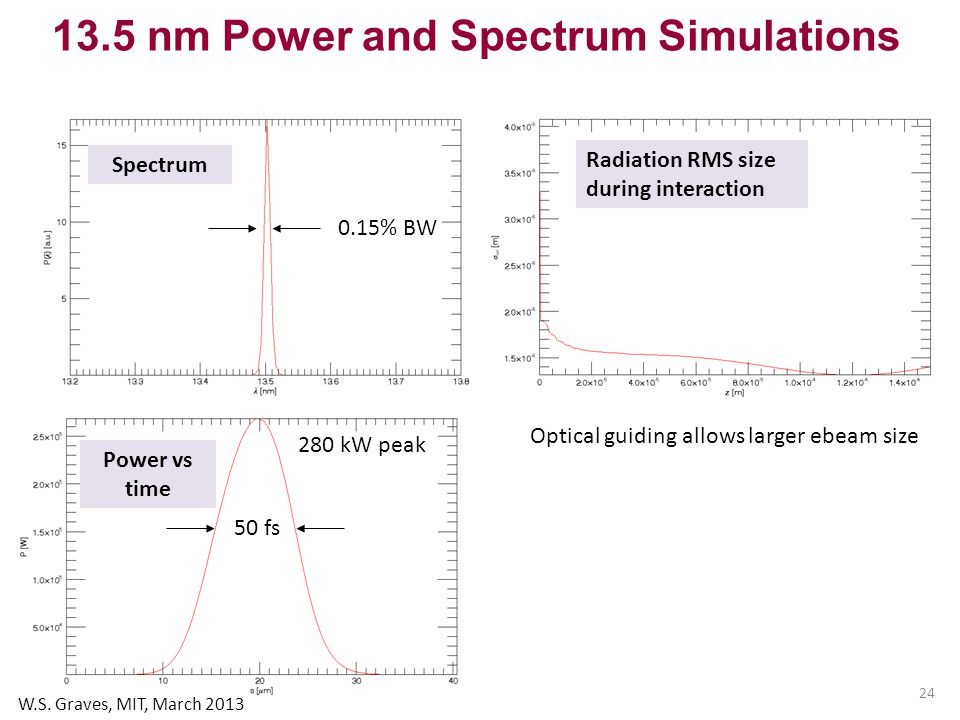 24 280 kW peak 50 fs 0.15% BW Spectrum Power vs time Radiation RMS size during interaction 13.5 nm Power and Spectrum Simulations Optical guiding allows larger ebeam size W.S.