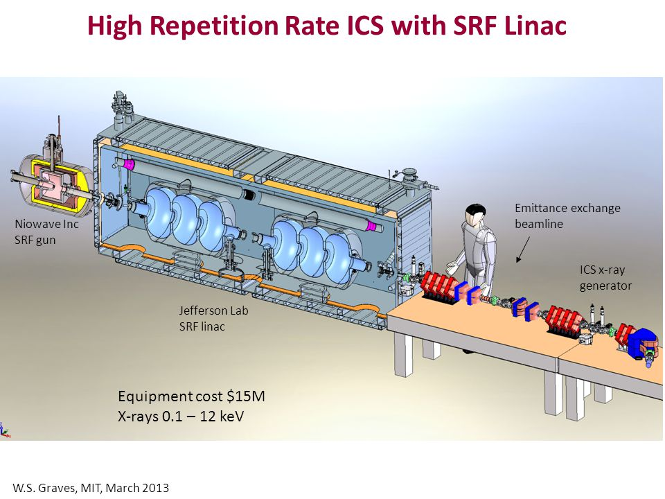 Superconducting Accelerator R&D for Coherent Light Sources PI: J.