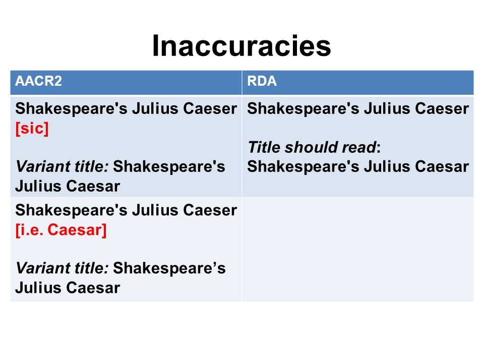 Inaccuracies AACR2RDA Shakespeare s Julius Caeser [sic] Variant title: Shakespeare s Julius Caesar Shakespeare s Julius Caeser Title should read: Shakespeare s Julius Caesar Shakespeare s Julius Caeser [i.e.