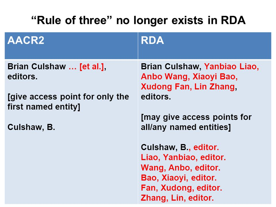 Rule of three no longer exists in RDA AACR2RDA Brian Culshaw … [et al.], editors.
