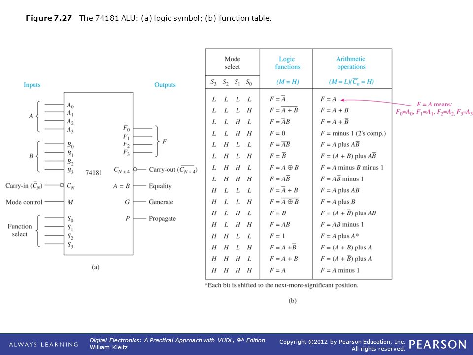 Copyright ©2012 by Pearson Education, Inc. All rights reserved. Digital Electronics: A Practical Approach with VHDL, 9 th Edition William Kleitz Figur