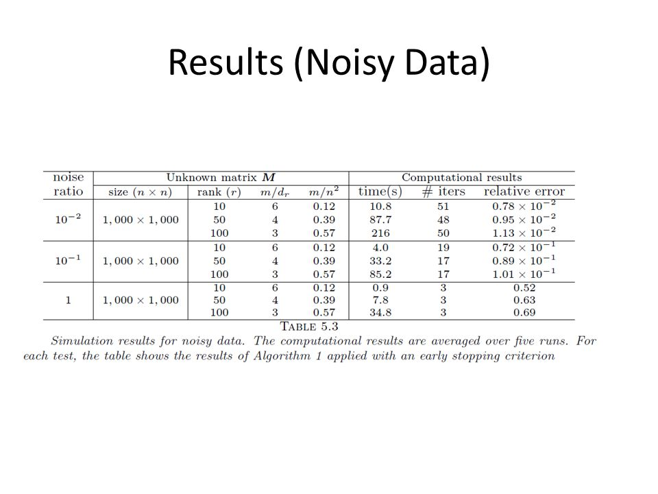 Results (Noisy Data)