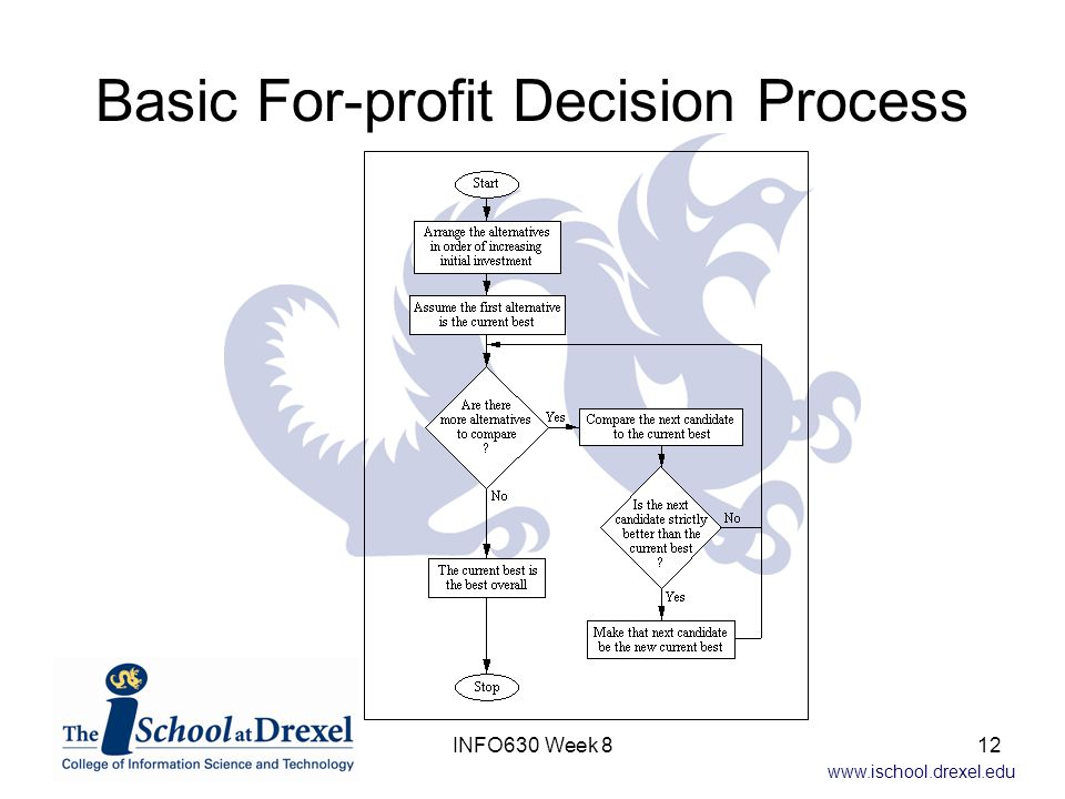 www.ischool.drexel.edu Basic For-profit Decision Process 12INFO630 Week 8