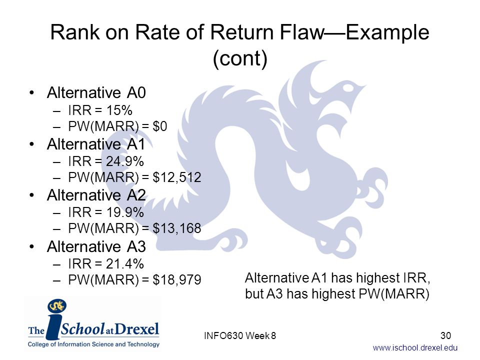 www.ischool.drexel.edu Rank on Rate of Return Flaw—Example (cont) Alternative A0 –IRR = 15% –PW(MARR) = $0 Alternative A1 –IRR = 24.9% –PW(MARR) = $12,512 Alternative A2 –IRR = 19.9% –PW(MARR) = $13,168 Alternative A3 –IRR = 21.4% –PW(MARR) = $18,979 Alternative A1 has highest IRR, but A3 has highest PW(MARR) 30INFO630 Week 8