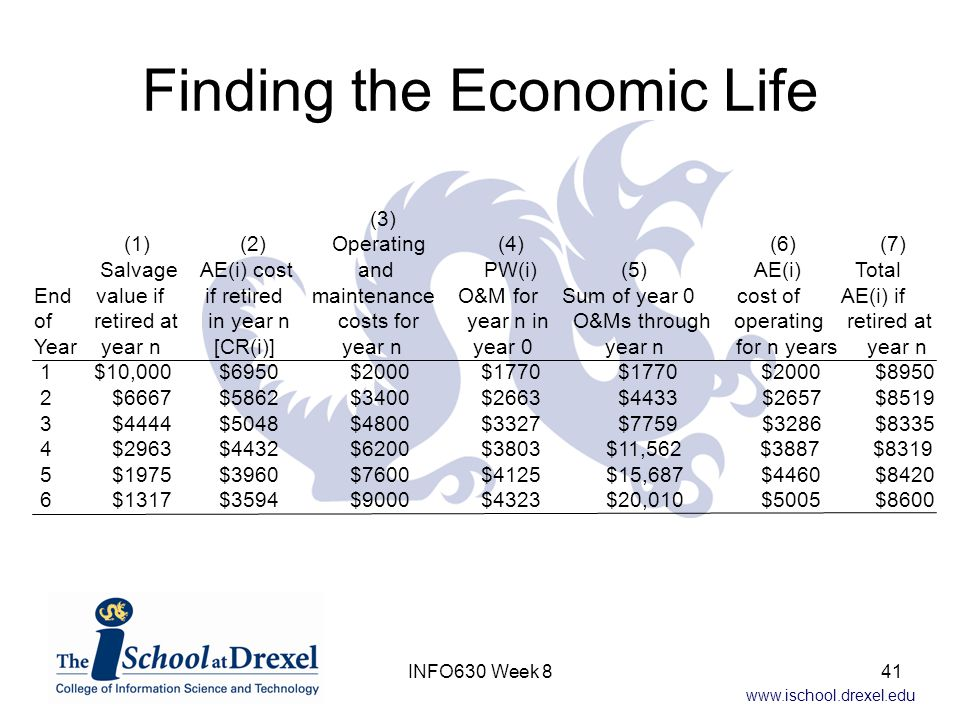 www.ischool.drexel.edu Finding the Economic Life (3) (1) (2) Operating (4) (6) (7) Salvage AE(i) cost and PW(i) (5) AE(i) Total End value if if retired maintenance O&M for Sum of year 0 cost of AE(i) if of retired at in year n costs for year n in O&Ms through operating retired at Year year n [CR(i)] year n year 0 year n for n years year n 1 $10,000 $6950 $2000 $1770 $1770 $2000 $8950 2 $6667 $5862 $3400 $2663 $4433 $2657 $8519 3 $4444 $5048 $4800 $3327 $7759 $3286 $8335 4 $2963 $4432 $6200 $3803 $11,562 $3887 $8319 5 $1975 $3960 $7600 $4125 $15,687 $4460 $8420 6 $1317 $3594 $9000 $4323 $20,010 $5005 $8600 41INFO630 Week 8