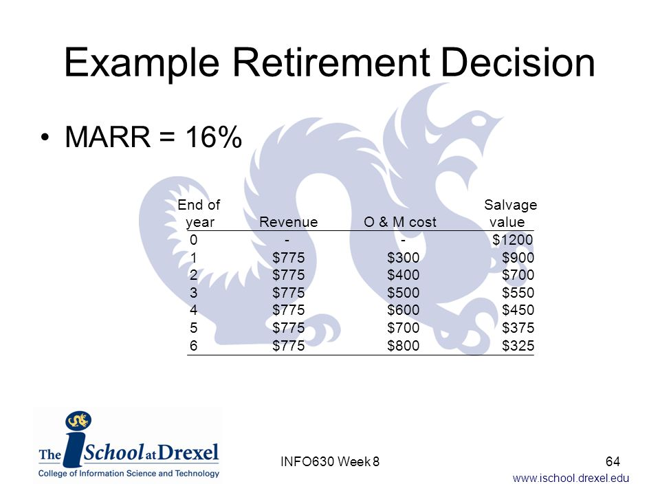 www.ischool.drexel.edu Example Retirement Decision MARR = 16% End of Salvage year Revenue O & M cost value 0 - - $1200 1 $775 $300 $900 2 $775 $400 $700 3 $775 $500 $550 4 $775 $600 $450 5 $775 $700 $375 6 $775 $800 $325 64INFO630 Week 8