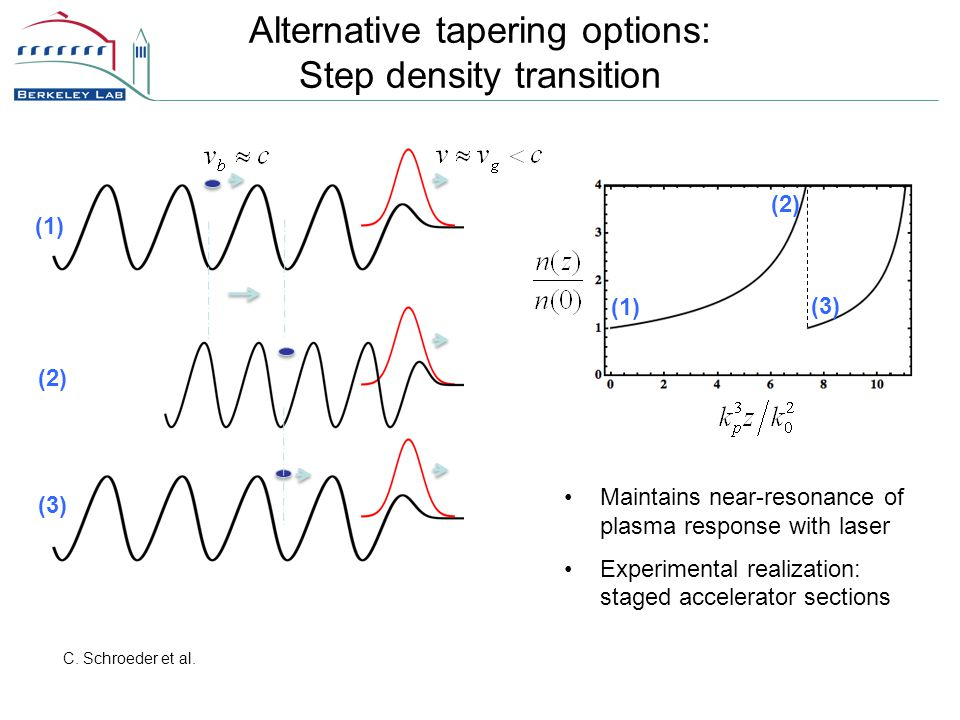 Alternative tapering options: Step density transition (1) (2) (3) (1) (2) (3) Maintains near-resonance of plasma response with laser Experimental realization: staged accelerator sections C.