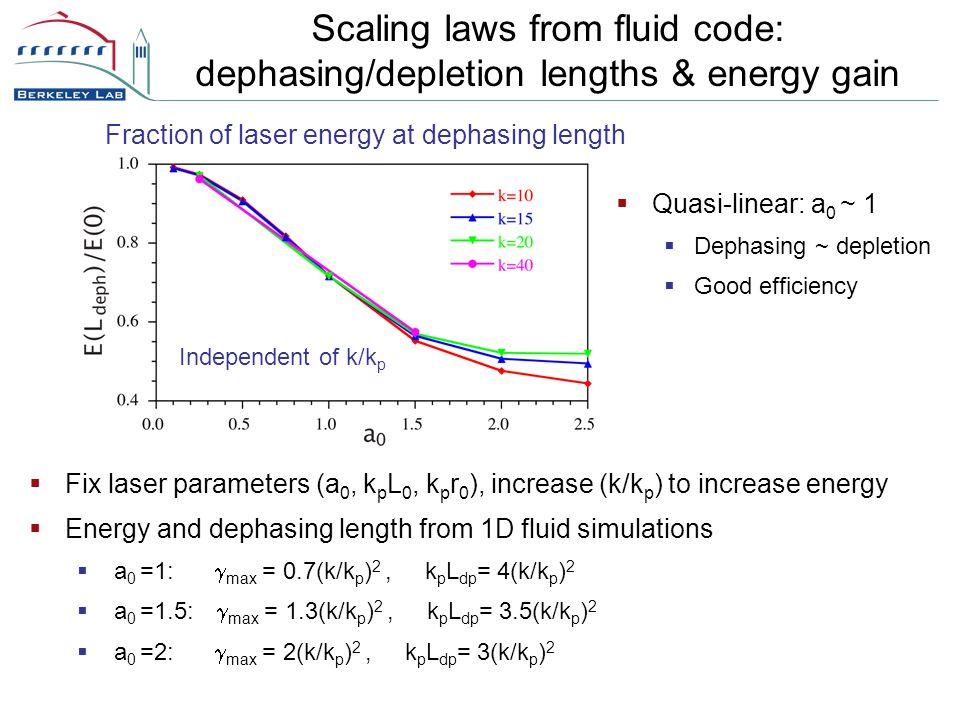 Scaling laws from fluid code: dephasing/depletion lengths & energy gain Fraction of laser energy at dephasing length Independent of k/k p  Fix laser parameters (a 0, k p L 0, k p r 0 ), increase (k/k p ) to increase energy  Energy and dephasing length from 1D fluid simulations  a 0 =1:  max = 0.7(k/k p ) 2, k p L dp = 4(k/k p ) 2  a 0 =1.5:  max = 1.3(k/k p ) 2, k p L dp = 3.5(k/k p ) 2  a 0 =2:  max = 2(k/k p ) 2, k p L dp = 3(k/k p ) 2  Quasi-linear: a 0 ~ 1  Dephasing ~ depletion  Good efficiency