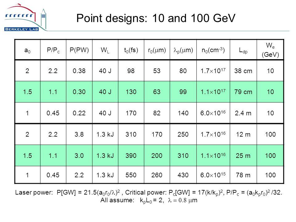 Point designs: 10 and 100 GeV Laser power: P[GW] = 21.5(a 0 r 0 / ) 2, Critical power: P c [GW] = 17(k/k p ) 2, P/P c = (a 0 k p r 0 ) 2 /32.